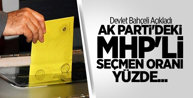 Devlet Bahçeli Açıkladı; AK Parti'deki MHP'li Seçmen Oranı Yüzde