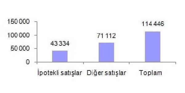 Nisanda 114 Bin 446 Konut Satıldı