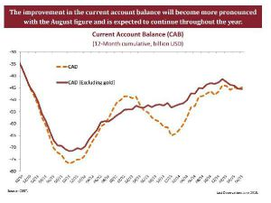 Central Bank: Current Account Deficit To Further İmprove Next Year