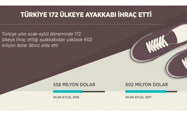 Türkiye Dünyanın Her Ülkesine Ayakkabı İhraç Ediyor