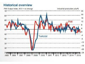 """""""Manufacturing Operating Conditions Downturn Worsening İn Sept."""""""