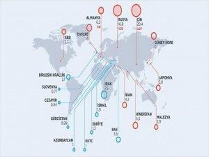Dış Ticaret Açığının Üçte İkisi 3 Ülke Kaynaklı