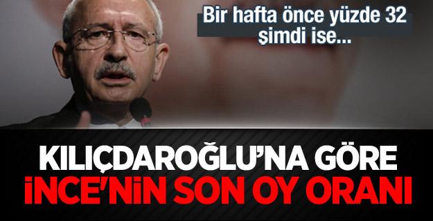 Kılıçdaroğlu İnce'nin oy oranını açıkladı