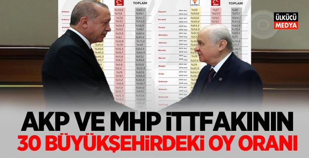 AKP ve MHP ittifakının 30 büyükşehirdeki oy oranı
