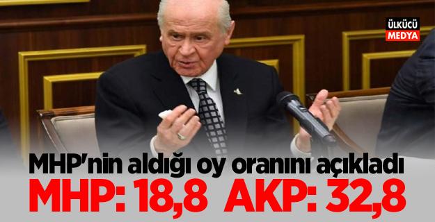Devlet Bahçeli MHP'nin 31 Mart'ta aldığı oy oranını açıkladı