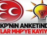 AKP'NİN ANKETİNDE OYLAR MHP'YE KAYIYOR