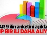 PİAR 9 ilin anketini açıkladı MHP bir ili daha alıyor