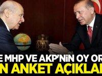 İşte MHP ve AKP'nin Oy Oranı Son anket açıklandı